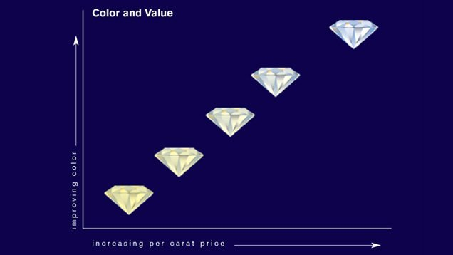 diamond clarity values chart