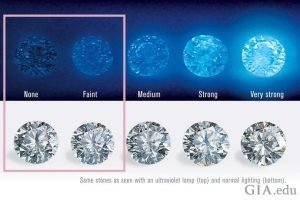 What Fluorescence means in Diamonds